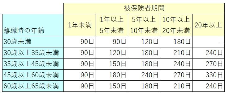 失業保険受給期間(会社都合)